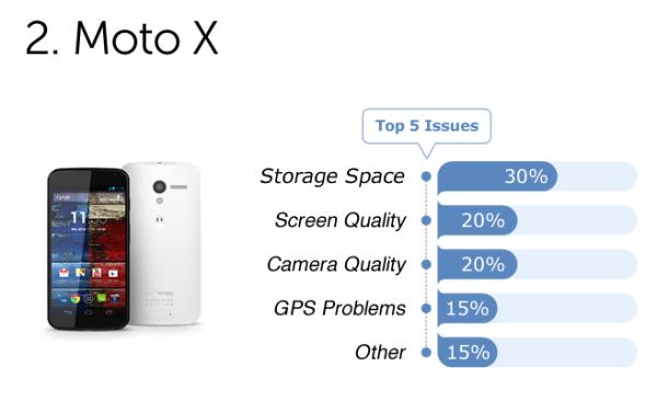 Người dùng ghét gì nhất trên các siêu smartphone?