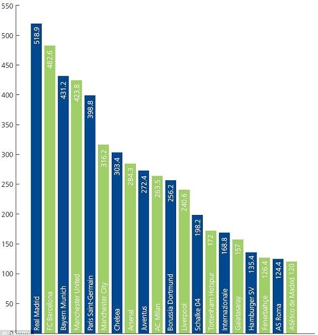 BXH doanh thu các CLB: Real vững ngôi đầu, M.U bật khỏi top 3