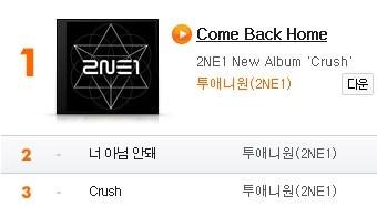2NE1 thống lĩnh tất cả các BXH âm nhạc với album mới