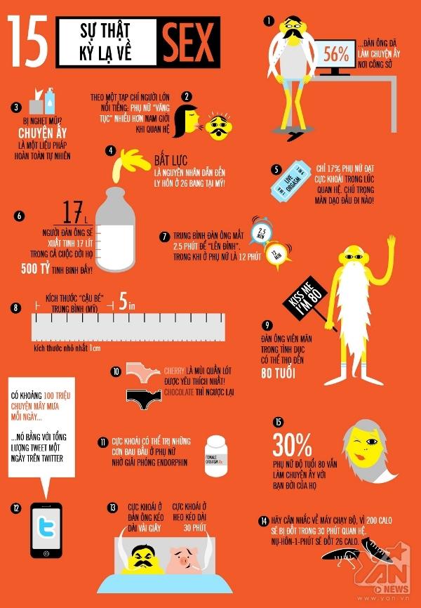Infographic 15 sự thật kì lạ về sex có thể bạn chưa biết