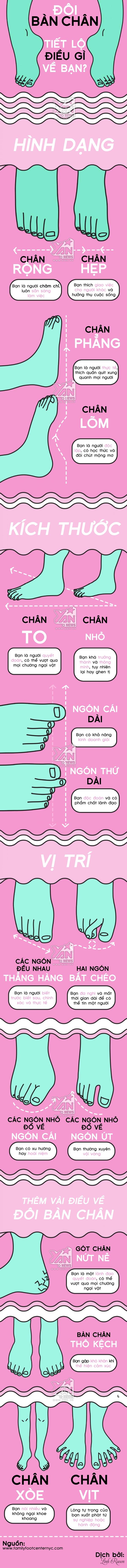 [Infographic] Đôi bàn chân tiết lộ điều gì về bạn?