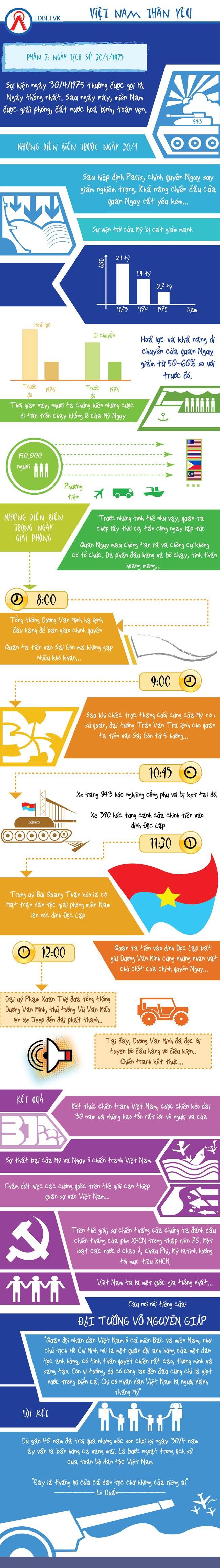 [Infographic] Ôn lại lịch sử ngày 30/4 hào hùng của dân tộc