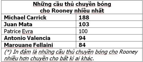 [Bóng đá] Kỉ nguyên Van Gaal - Dấu chấm hết với Ferdinand, Fellaini, Valencia và... Rooney?