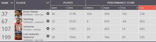 Thống kê so sánh Valencia và các cầu thủ chơi cùng vị trí