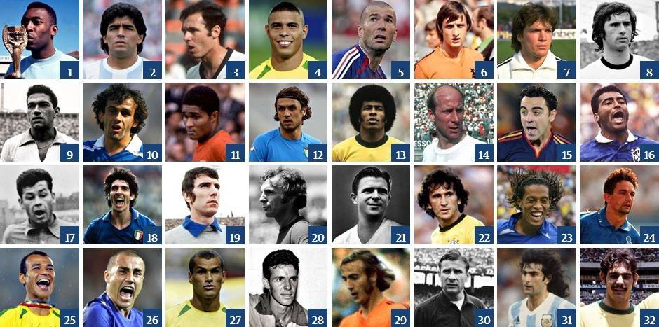 Pele xếp trên Maradona, Ronaldo béo đứng trên Zidane