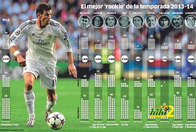 Bale đã chơi 44 trận cho Real ở mùa giải vừa qua