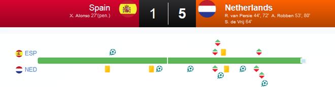 [Bóng đá] Hà Lan đè bẹp Tây Ban Nha với tỷ số không tưởng 5-1