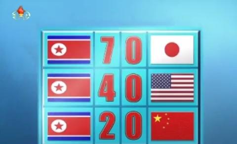 Triều Tiên với những tỷ số không tưởng