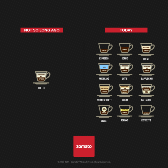 """Không còn đơn thuần là """"cà-phê"""" như cách đây không lâu. Hiện tại, vô vàn thứ cà phê và mùi vị khác nhau để chúng ta lựa chọn sao cho hợp khẩu vị."""