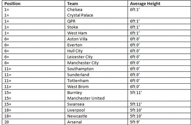 Bảng xếp hạng chiều cao ở Premier League