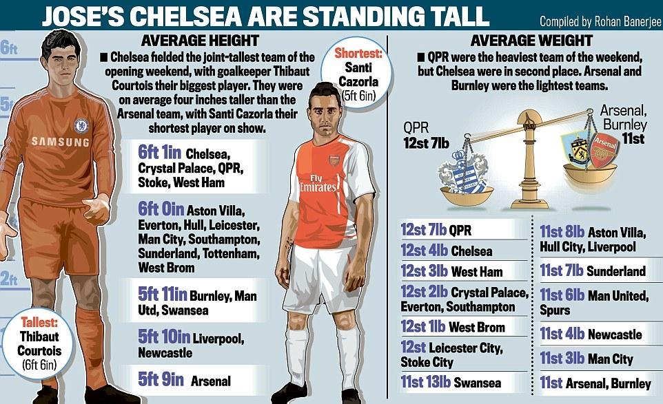 [Bóng đá] Premier League: Chelsea đà điểu, Arsenal nấm lùn