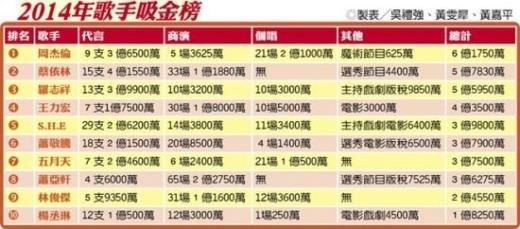 Châu Kiệt Luân tiếp tục trở thành ca sĩ giỏi kiếm tiền nhất Đài Loan