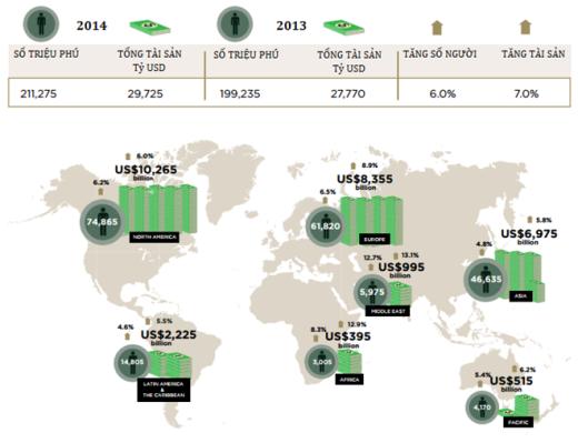 Quy mô người siêu giàu trên thế giới tăng 6% và tổng tài sản nắm giữ tăng 7% trong năm 2014