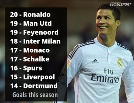 Những đội bóng lớn đã bị Ronaldo qua mặt