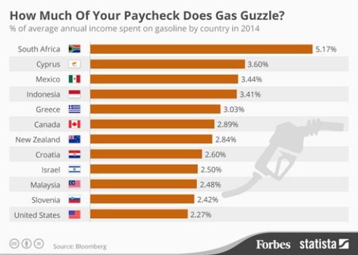 Tỷ lệ % thu nhập chi tiêu cho xăng.