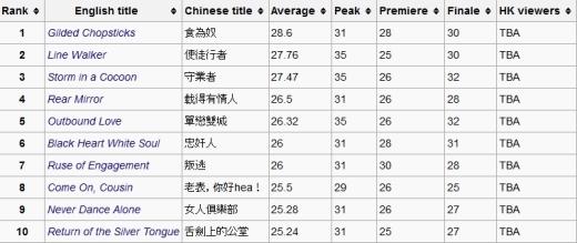 [Phim bộ HK] Điểm danh 10 bộ phim TVB ăn khách nhất năm 2014 (SaigonStudent.com)