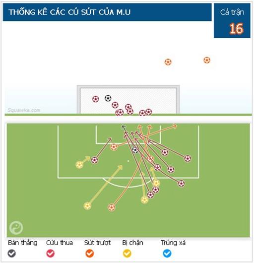 Man Utd đứt mạch thắng liên tiếp trước Aston Villa