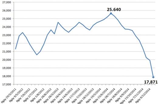 Biểu đồ giá xăng RON 92 từ đầu năm 2011 đến nay. Sau điều chỉnh, giá xăng RON 92 chiều nay còn 17.871 đồng một lít, thấp nhất 4 năm qua.