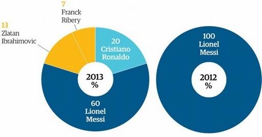 Kết quả khảo sát của The Guardian trong năm 2012 và 2013.