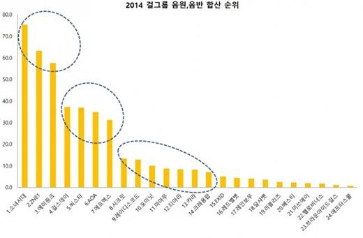 Điểm danh nhóm nhạc nữ thống trị Kpop năm 2014