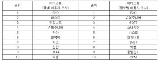 EXO là nghệ sỹ Hàn Quốc được tìm kiếm nhiều nhất trên Twitter 2014