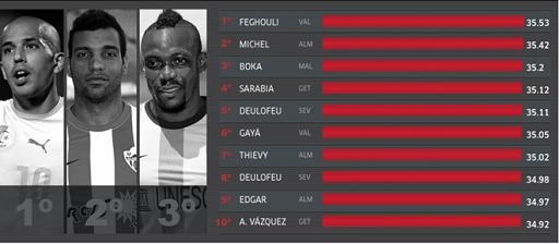 Top 10 cú bứt tốc ấn tượng nhất tại La Liga nửa đầu mùa giải 2014/15. Ảnh: Marca