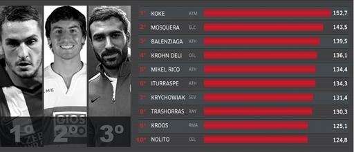 Top 10 cầu thủ chạy nhiều nhất La Liga nửa đầu mùa giải 2014/15. Ảnh Marca