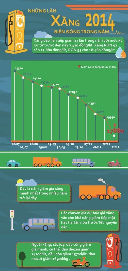 Infographic: Những biến động giá xăng gây sốt trong năm 2014