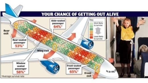 Sơ đồ chỗ ngồi an toàn và có khả năng sống sót cao hơn, khi chẳng may gặp tai nạn.