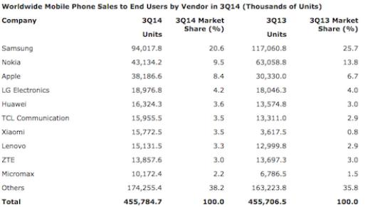 Doanh thu của Samsung thấp kỷ lục trong vòng 4 năm trở lại đây.