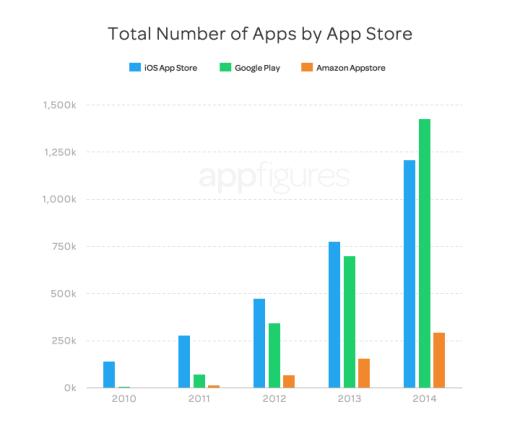 Số lượng ứng dụng trên các app store hiện nay.