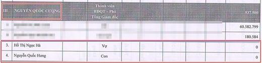 Báo cáo tình hình quản trị cuối năm của Quốc Cường Gia Lai vẫn xác nhận Hồ Ngọc Hà là vợ của Cường đô la. - Tin sao Viet - Tin tuc sao Viet - Scandal sao Viet - Tin tuc cua Sao - Tin cua Sao