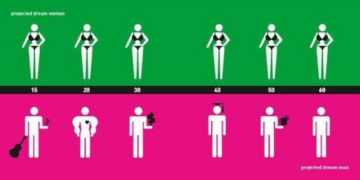 Sự khác biệt thú vị giữa phụ nữ và nam giới