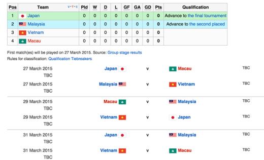 Lịch thi đấu vòng loại U23 châu Á 2016 của U23 Việt Nam diễn ra từ ngày 27 đến 31/3 tại Malaysia.