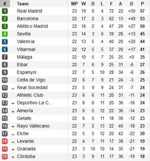 Bảng xếp hạng vòng 23 La Liga 2014/2015.