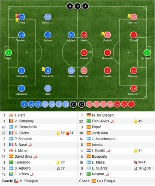 Đội hình thi đấu giữa Man City và Barca trong khuôn khổ lượt đi vòng 1/8 Champions League.