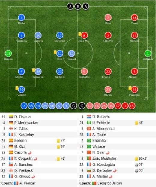 Đội hình thi đấu giữa Arsenal và AS Monaco trong khuôn khổ lượt đi vòng 1/8 Champions League.