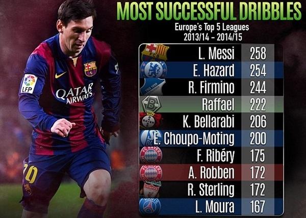 Top 10 cầu thủ rê bóng giỏi nhất thế giới: Không có Ronaldo!