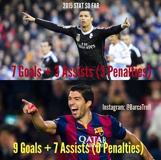 Phong độ sa sút của Ronaldo còn minh chứng rõ nét hơn khi so sánh với Suarez, một cầu thủ chỉ mới chân ướt chân ráo chuyển sang môi trường La Liga vào đầu mùa này.