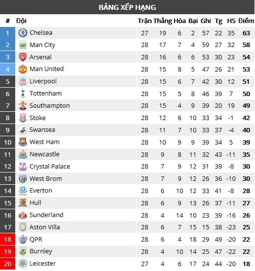 Bảng xếp hạng sau vòng 29 Premier League: