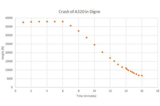 Biểu đồ cho thấy máy bay của hãng Germanwings giảm độ cao đột ngột (Ảnh: Mirror)