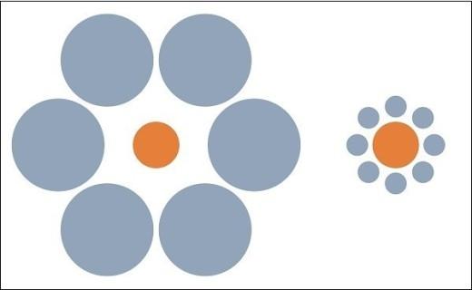Bạn nghĩ trong hai hình tròn màu cam này thì hình nào lớn hơn? Sự thật là hai hình này sinh đôi với kích thước bằng nhau.