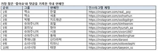 G-Dragon và Chanyeol là ông hoàng của mạng xã hội