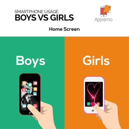 Những khác biệt giữa con trai và con gái còn thể hiện qua màn hình điện thoại. Màn hình chính của con gái thường rất hoang vắng, chỉ cần có đủ chỗ trống để khoe hình nền là ảnh tự sướng là ổn. Trong khi đó, màn hình chính của các chàng trai thường dày đặc các icon như mê cung.
