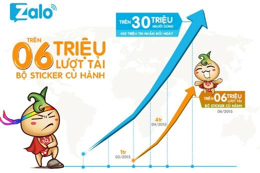 Đúng 03 tháng trình làng trên store Zalo, bộ sticker Củ Hành Siêu Nhân (Nặc Tha) đạt hơn 6 triệu lượt tải