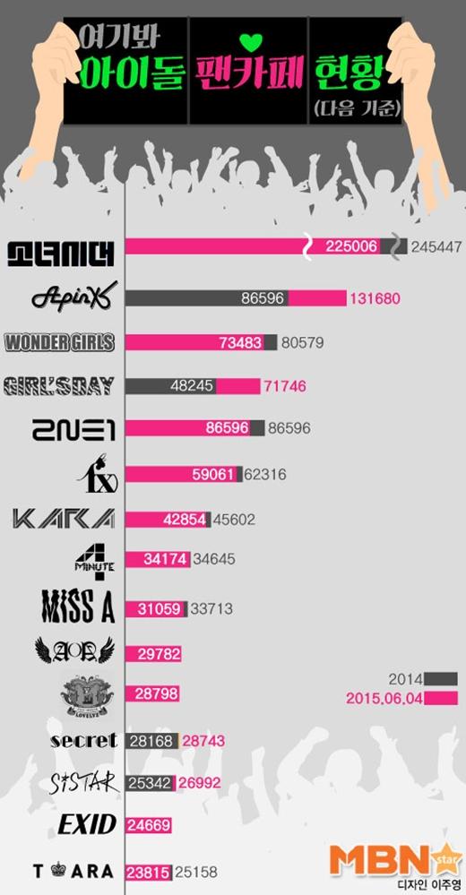 Danh sách thống kê lượng fan các nhóm nhạc nữ năm 2015 tại Hàn.