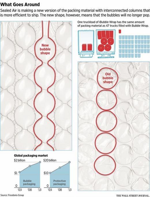 Bubble Wrap (bên phải) sẽ bị thay thế bởi iBubble (bên trái)