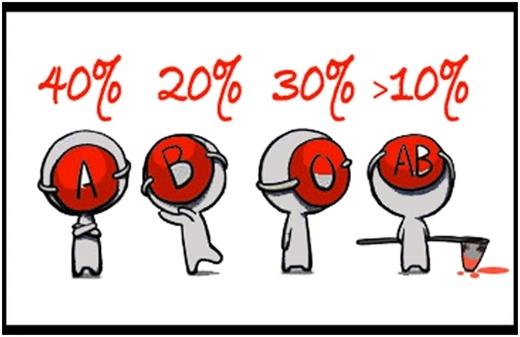 Nhóm máu ảnh hưởng đến tính cách của bạn như thế nào?