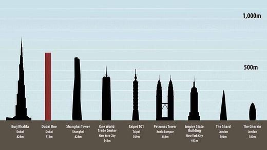 Dubai khẳng định sự giàu sang bằng tòa nhà mới cao nhất thế giới
