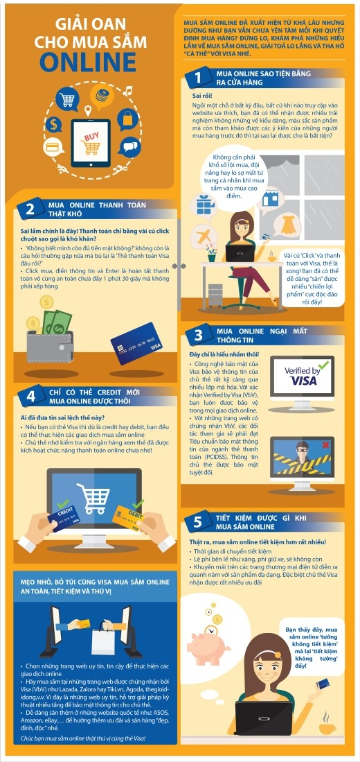 Những hiểu lầm tai hại về mua sắm online